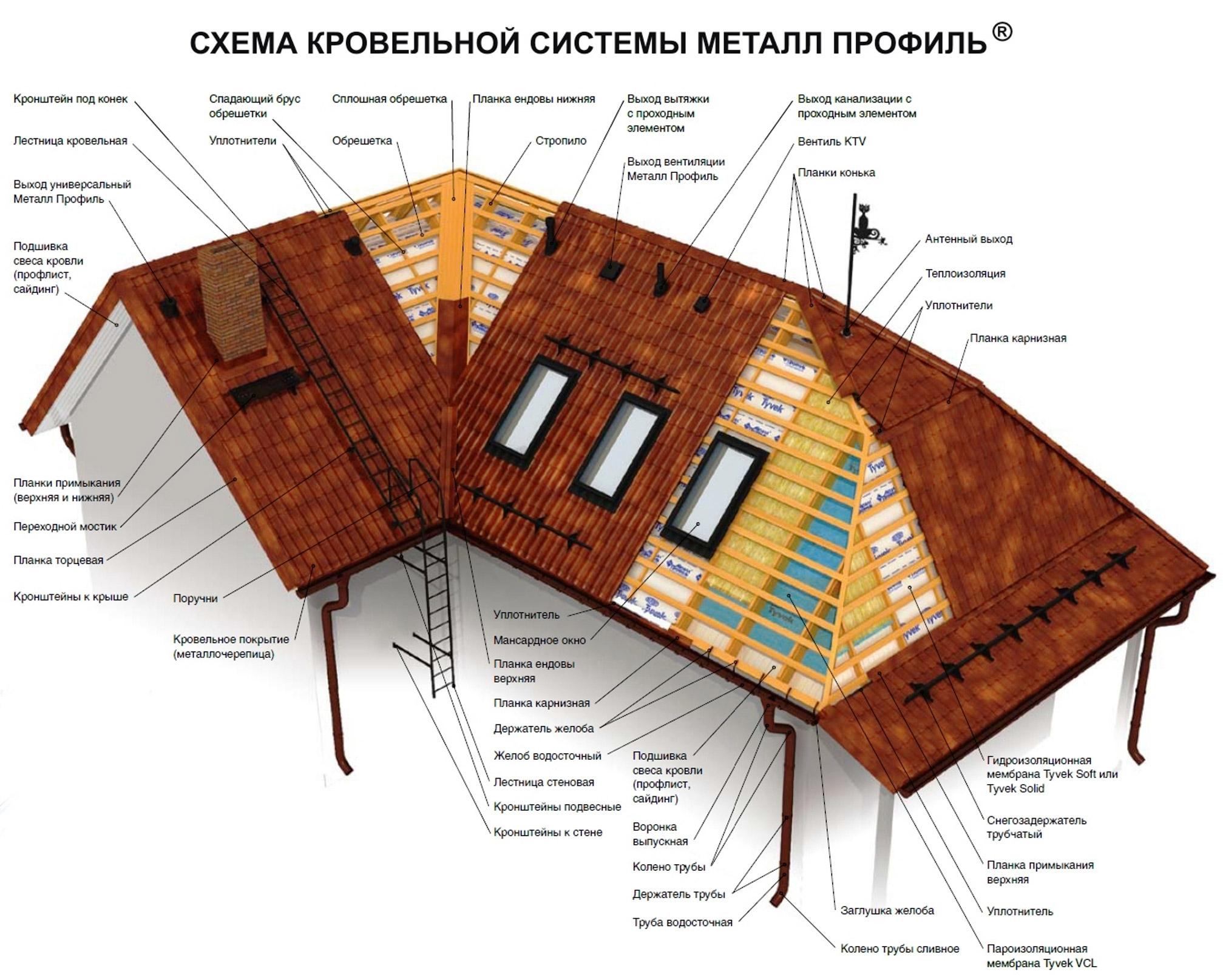 схема кровли крыши