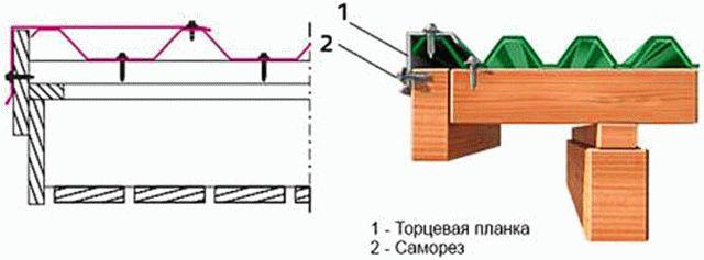 Торцевая (ветровая) планка