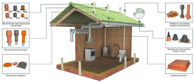 Вентиляция теплых помещений